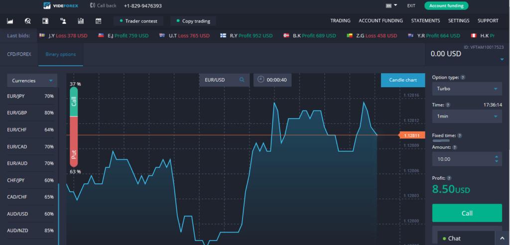 VideForex trading